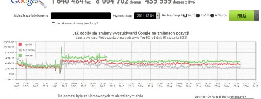 webpozycja.pl - AnalizaSERP